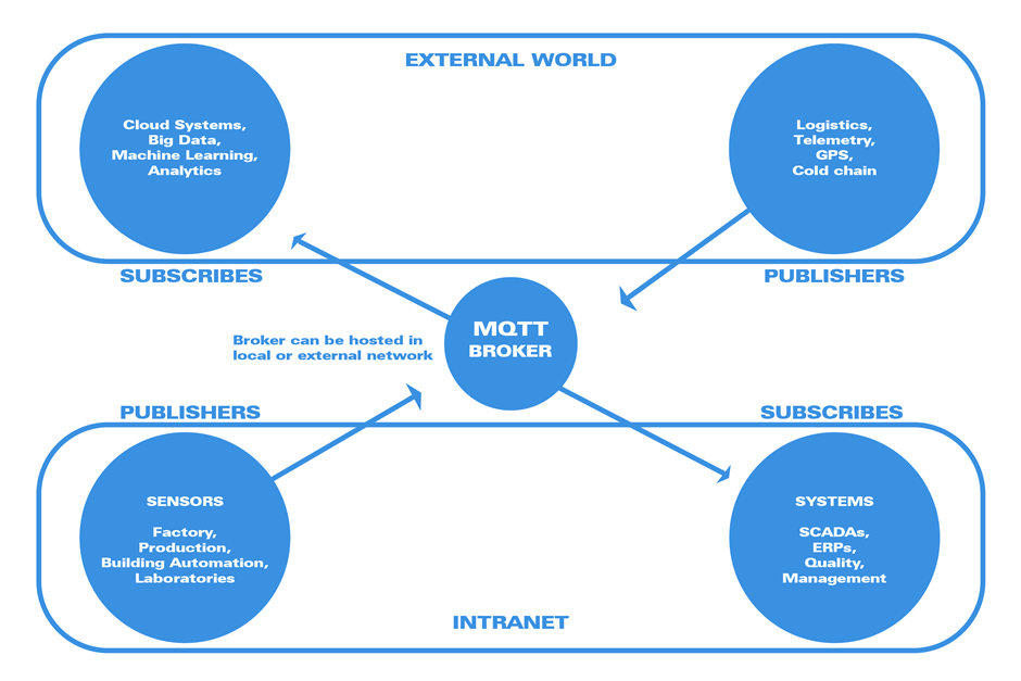 Article: Modbus TCP and its Client-Server model and MQTT and